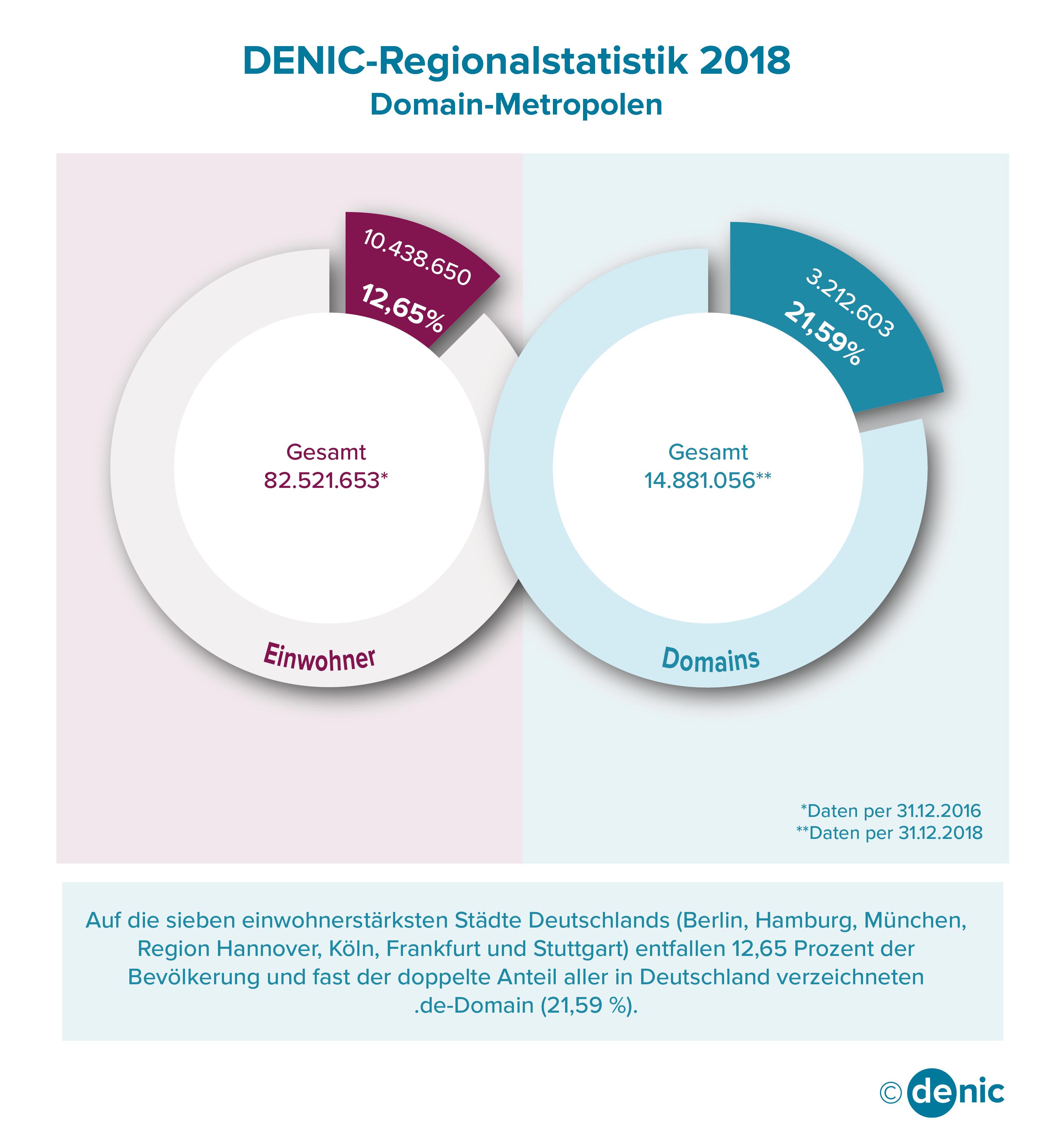 Denic International